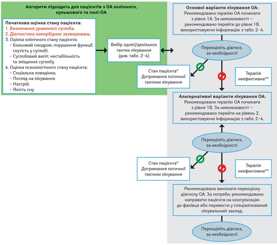 Az osteoarthritis kezelése Zheleznovodskban