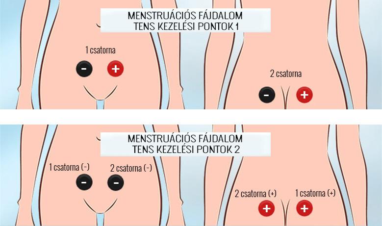 a térdfül-ízület gyulladása