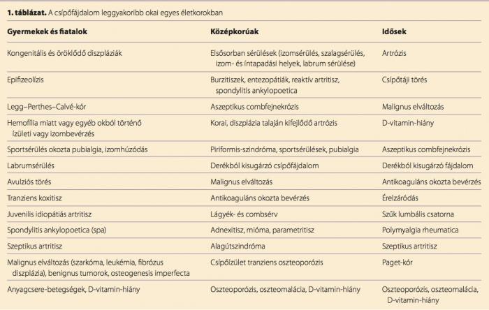 konovalov s.c gerinc és ízületek betegségei a deformáló artrózis őssejt kezelése