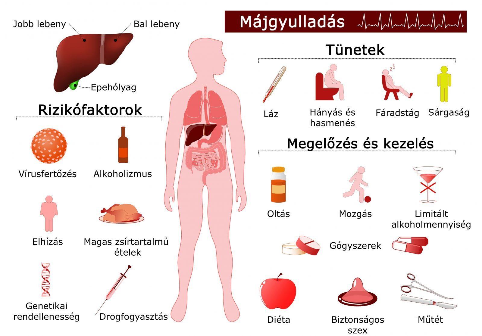 hepatitis c és ízületi fájdalmak