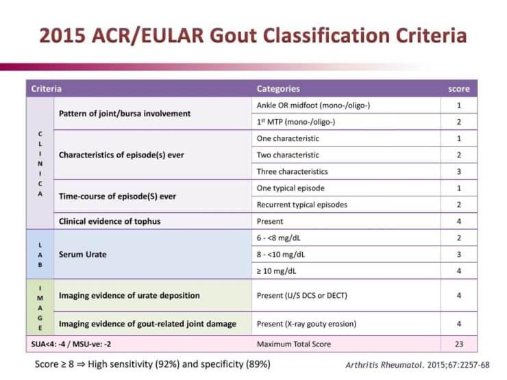 gout eular guidelines fájdalom a boka ízületeiben hogyan kell kezelni